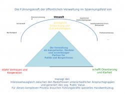 schematische Darstellung der Herausforderungen an Führungskräfte in der öffentlichen Verwaltung.